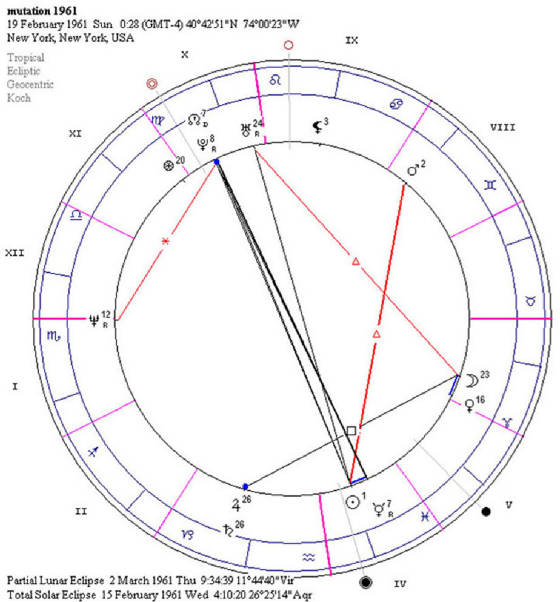 eclipse 2 march astrology